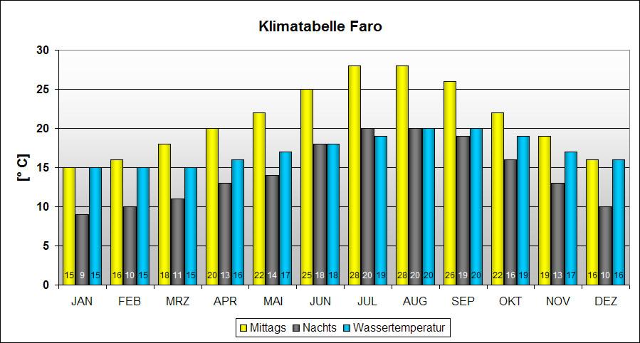 Klimatabelle Faro