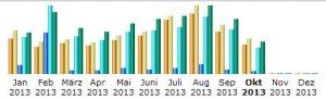 statistik_10-2013-2